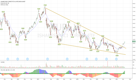 TUR: Long Wedge on weekly chart TUR