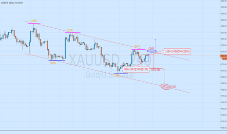 XAUUSD: Please look at the picture.