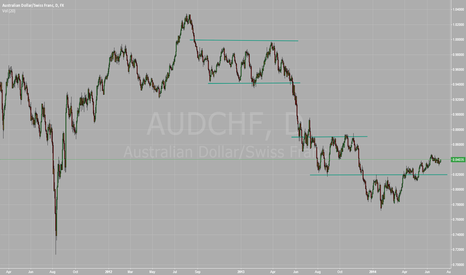 AUDCHF: AUD continues to find new buyers.