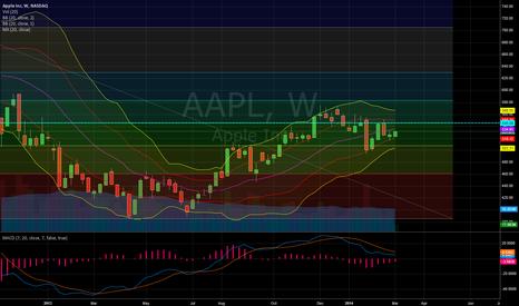 AAPL: Apple Weekly