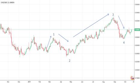 EURGBP: EUR GBP Wave formation