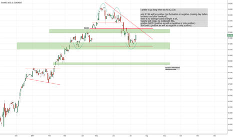 IAEX: AEX technical analysis, time to prepare for index breakout?