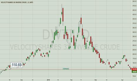 DWTI: Long DWTI / Short Oil
