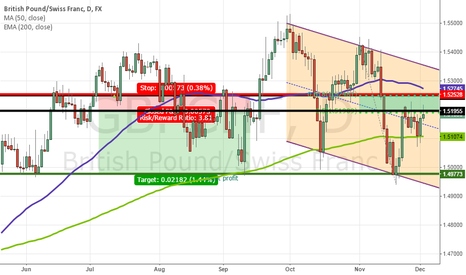 GBPCHF: Reversal Candlestick Forming Off Resistance