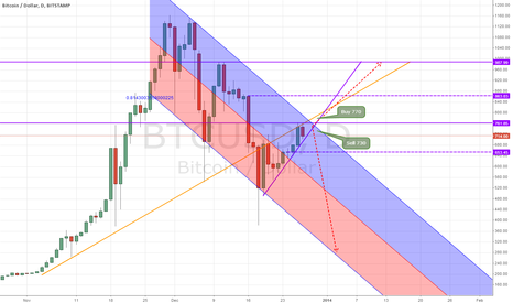BTCUSD: Breakout expected Sunday to 987$