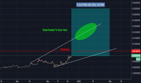 XZCBTC: ZCoin - High Risk w/ over 250% Reward Profit