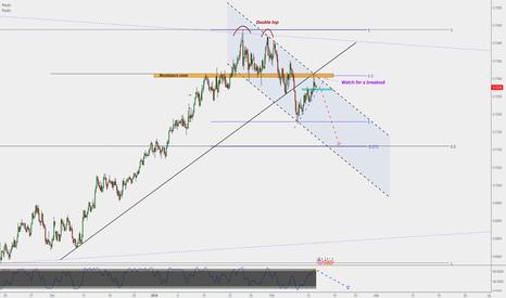 NZDUSD: NZD/USD : Shot entry to 0.71 (H4)