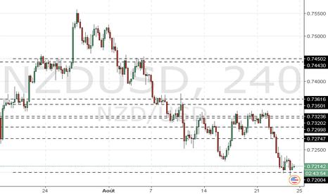 NZDUSD: NZD/USD : l'analyse générale
