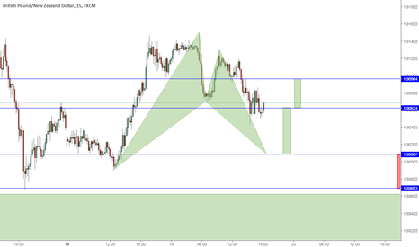 GBPNZD: Waiting for this BAT to complete