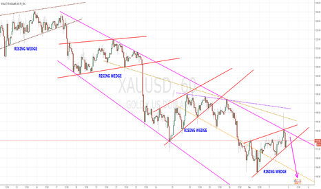 XAUUSD: GOLD- THE FOURTH RISING WEDGE
