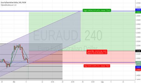 EURAUD: long EUR/AUD