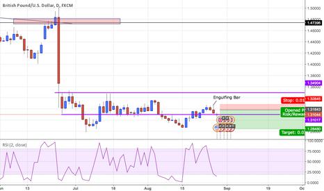 GBPUSD: GBP/USD - Short 1.318