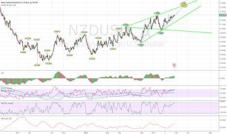 NZDUSD: Несколько попыток продажи...