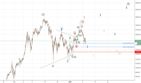 BTCUSD: correction continues or road to the 5th wave (BTC/USD)