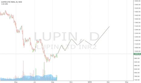 LUPIN: LUPIN Bulls are coming