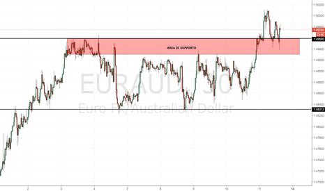 EURAUD: EUR/AUD: attenzione all'area di supporto