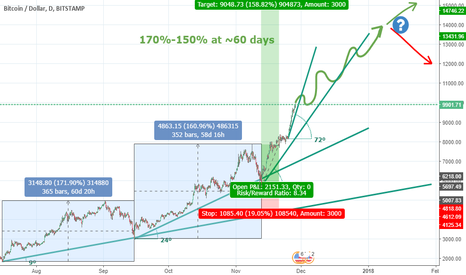 BTCUSD: Bitcoin will reach $ 14,000 by mid-January 2018