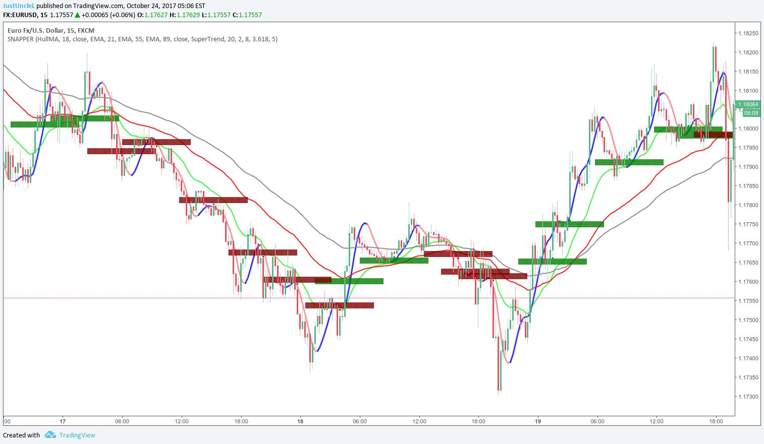 binary options trading signals ukc