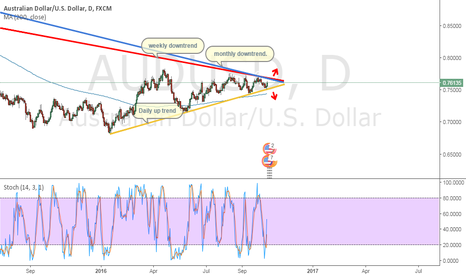 AUDUSD: Triangle
