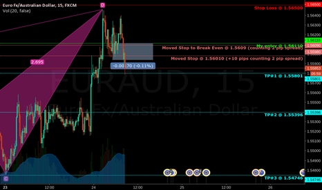 EURAUD: Harmonic Crab in the EUR/AUD
