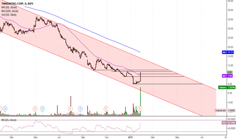 TMST: $TMST Bear trend with bullish break out?