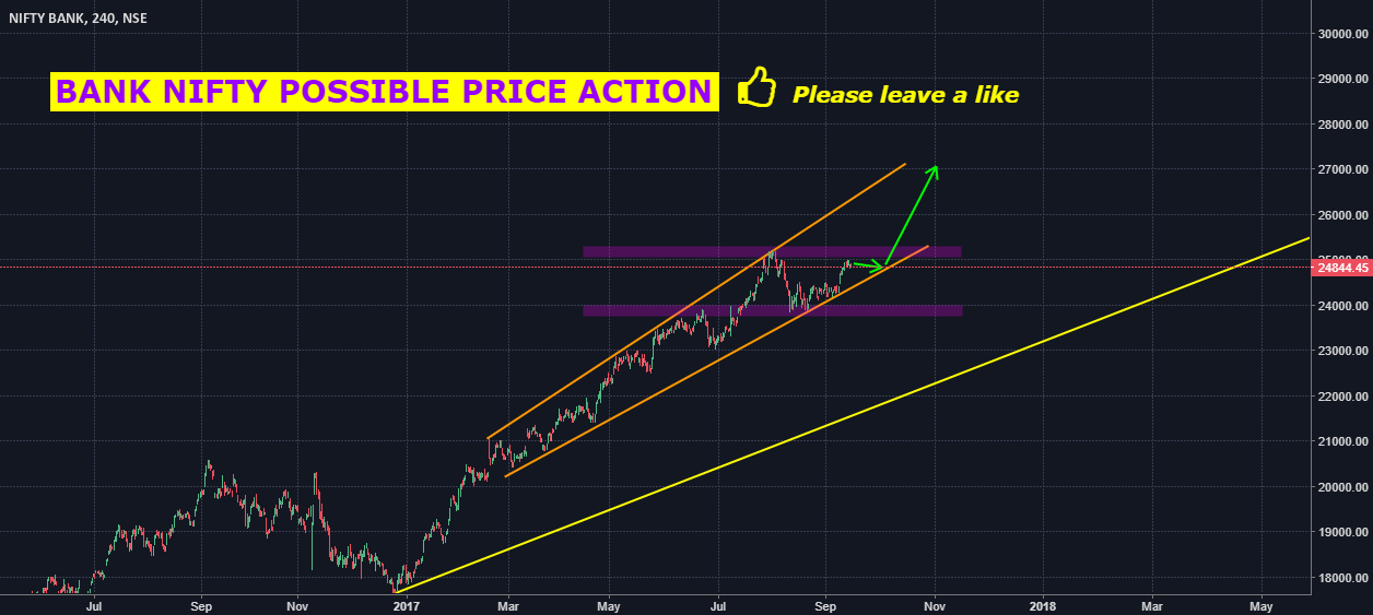 BANK NIFTY POSSIBLE PRICE ACTION
