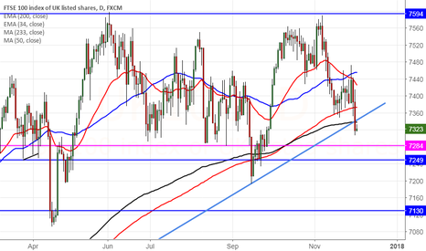 UK100: FTSE100 trades below trend line support, dip till 7195 likely
