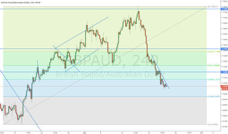 GBPAUD: GBPAUD Long - Fib/Trendline Break Out