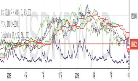 USDKRW: USD/KRW & VIX & Ichmoku indicator