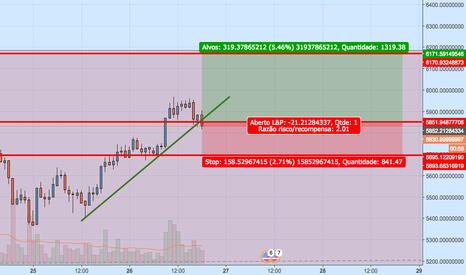 BTCUSDT: BTC/USD - H1 - day trade