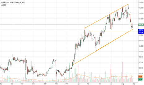 INDIGO: Retracement from double support.