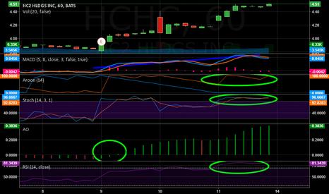 HCHC: UPDATE HCHC Long position, (possibly)