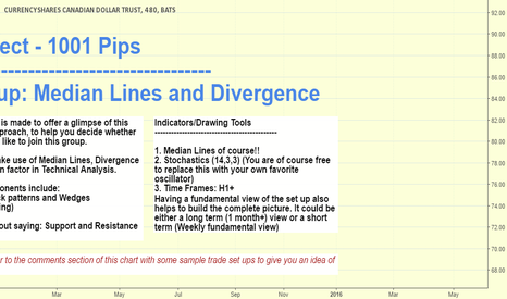 FXC: PROJECT 1001 PIPS - MEDIAN LINE - DIVERGENCE Group