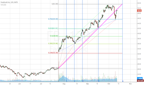 FB: $FB looking to move 3-6% on 10/21