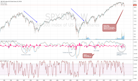 SPX500: SPX500 MACD bear confirmation on the weekly?