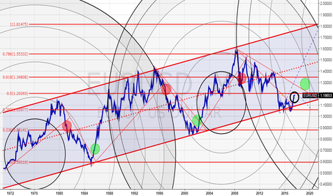 EURUSD: Is this it I am waiting for long time? I think YES