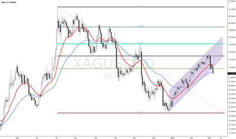 XAGUSD: More down side for Silver?