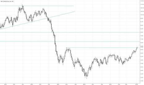 USOIL: $OIL #OIL expected retracement to $62 and next target at $70
