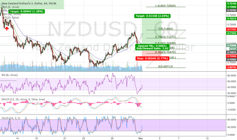 NZDUSD: nzdusd minor wave 4 long