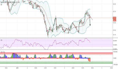 DXY: DXY M15 Short