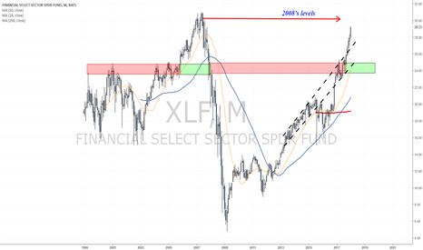 XLF: Heading towards levels seen before 2008's crisis