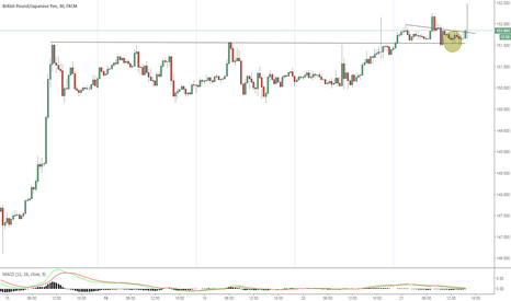 GBPJPY: Break Out Happening Now