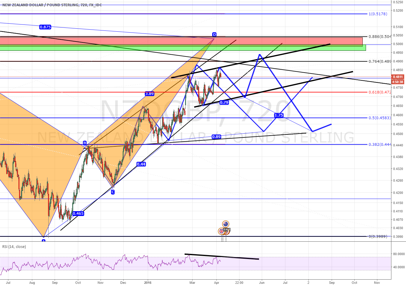 NZDGBP (inversed GBPNZD) SHORTING THE CHANNEL ON 3 wave + DIV