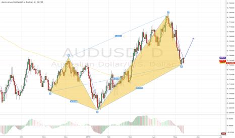 AUDUSD: AUDUSD D Long trade