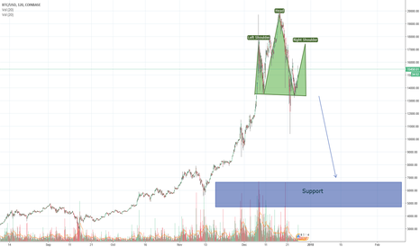 BTCUSD: BTC - Huge correction upcomig - Just as expected [5000$ range]