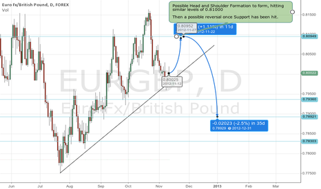 EURGBP: Possible Head and Shoulders formation