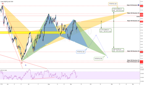 USOIL: USOil: Watch For A BIG Drop Before An Even BIGGER Move Up!
