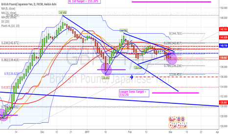 GBPJPY: G-J using HA candles on the daily