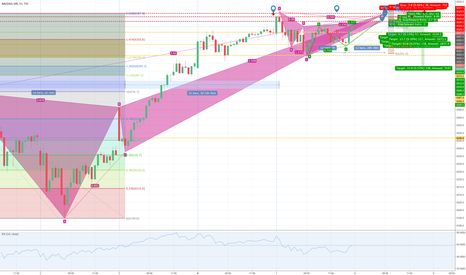 NDX: Possible Cypher, AB=CD and Butterfly Pattern Formation