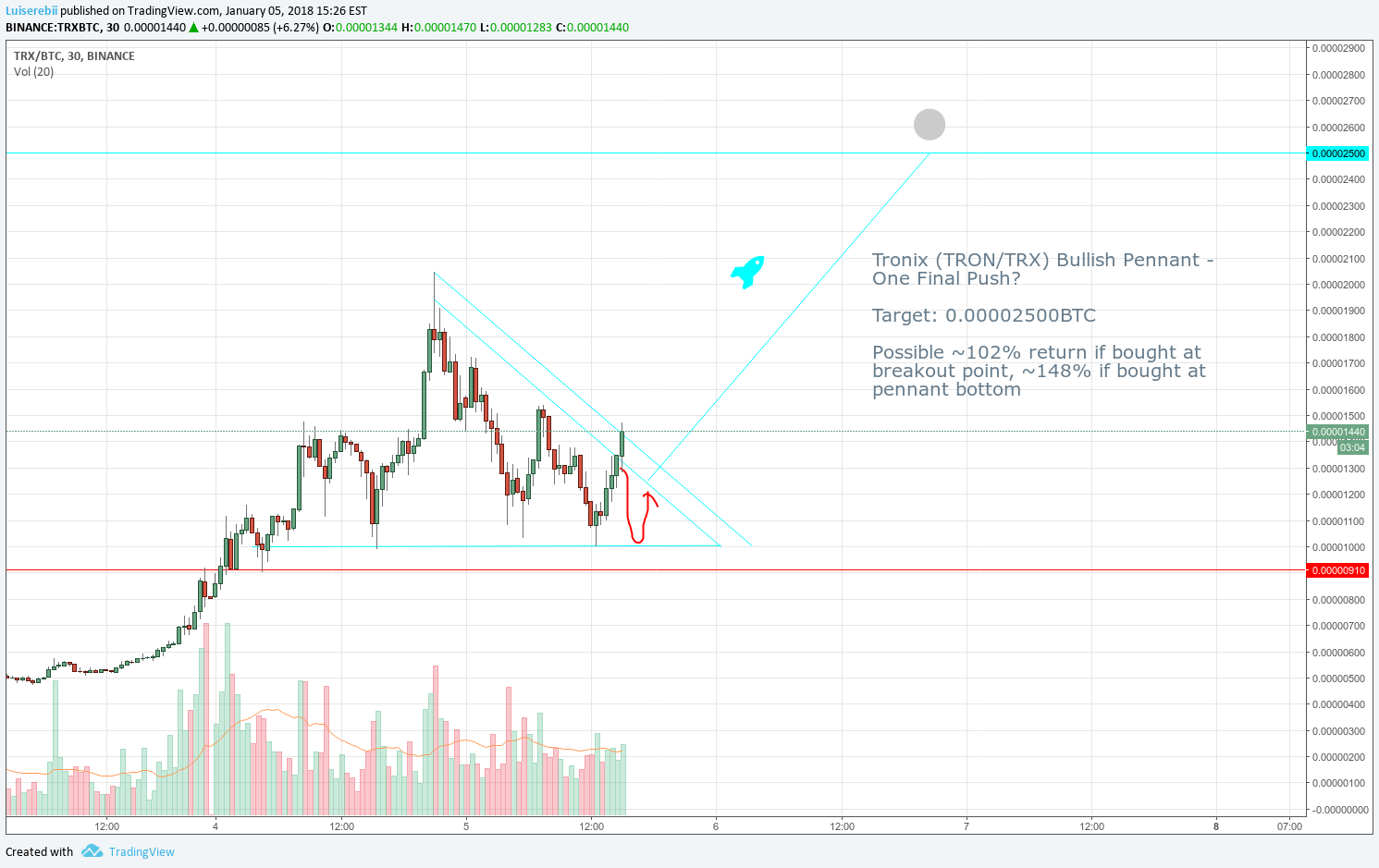 Tronix (TRON/TRX) Bullish Pennant - One Final Push? (102% Gains) for